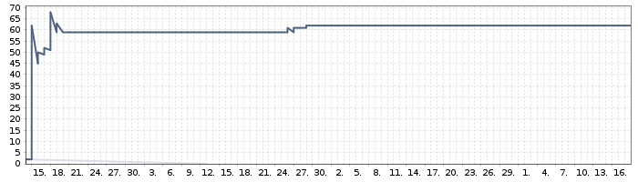 current sprint burndown chart